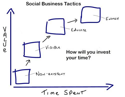 Socialbusinesstactics500