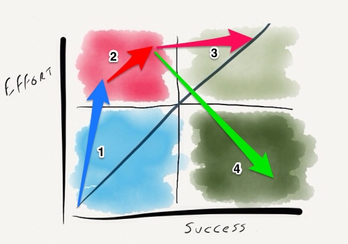 success-vs-effort3