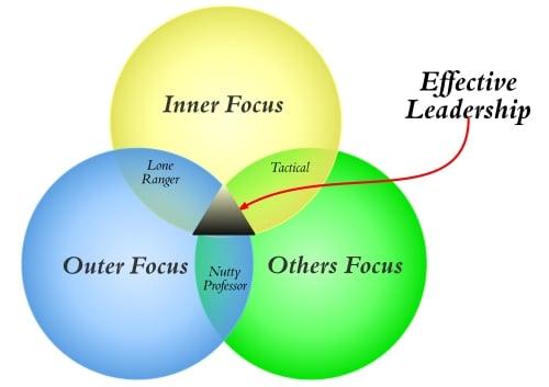 Leadership Focus - Gradient