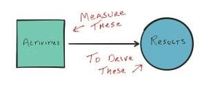 activities-measure2